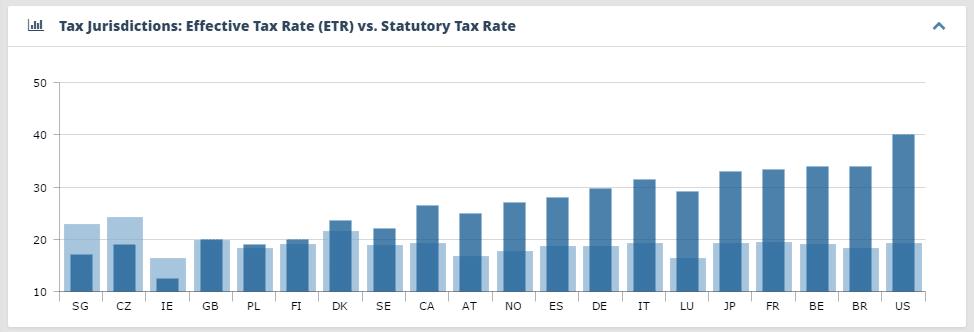 Cbc Analytics: ETR vs. Statutory Tax Rate